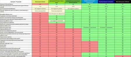 Сравнение редакций Windows 7